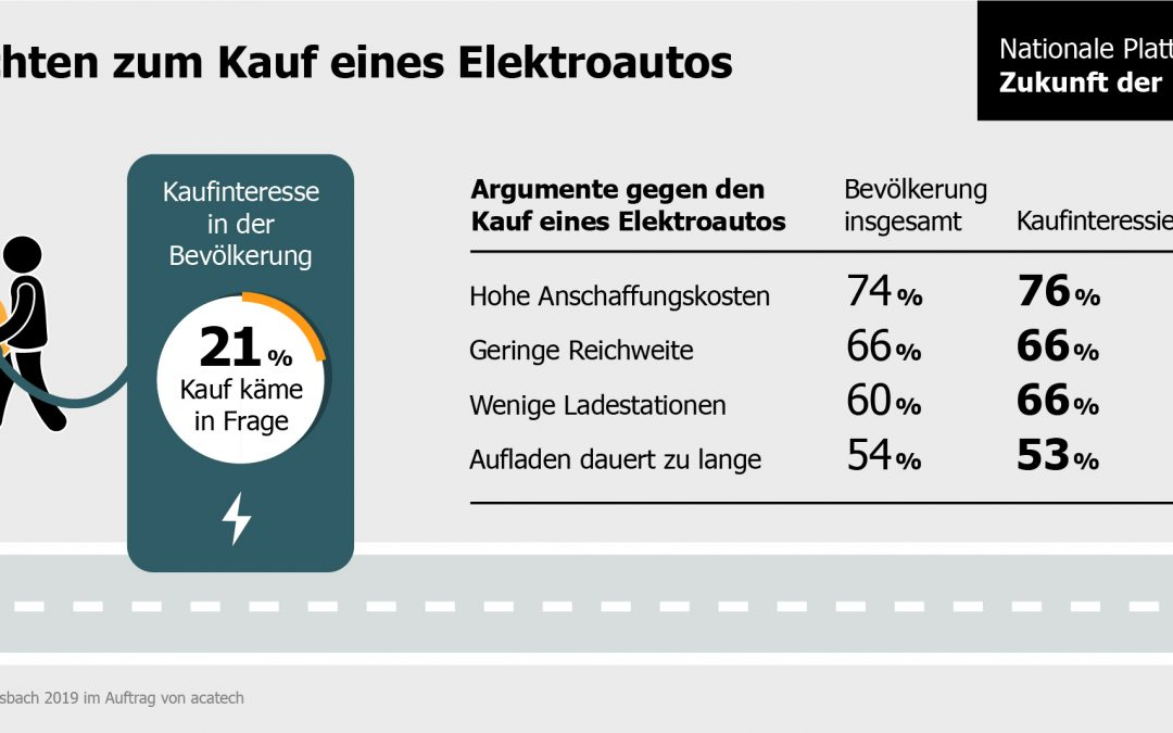… eine bessere Ladeinfrastruktur für Elektrofahrzeuge gerade Kaufinteressierte überzeugt?