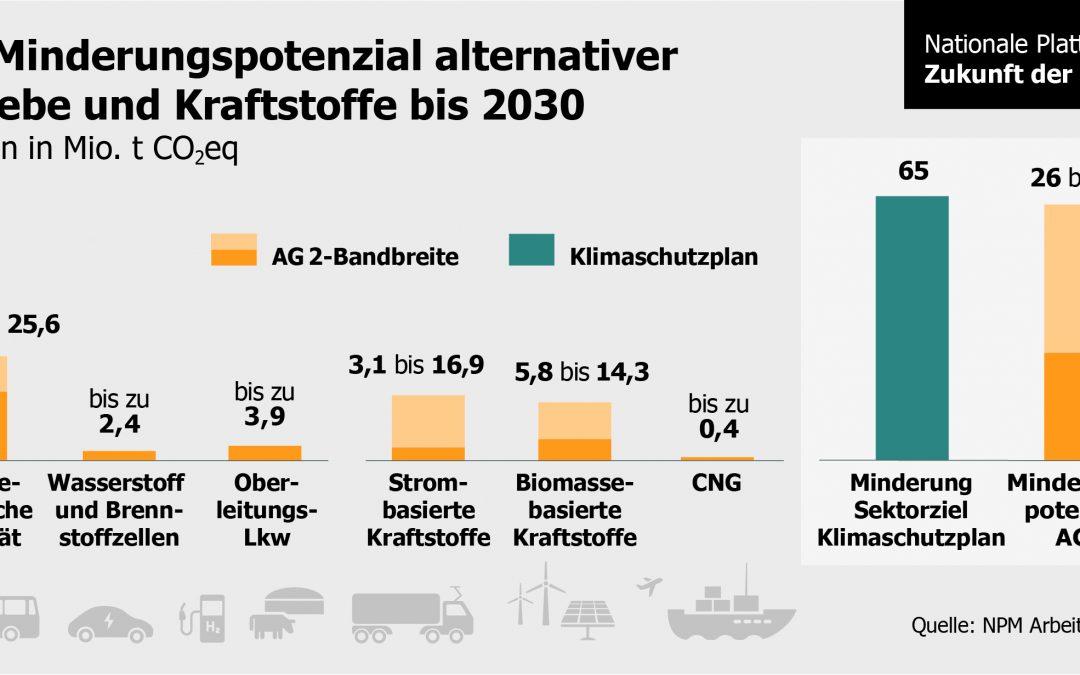 … alternative Antriebe und Kraftstoffe die jährlichen Verkehrsemissionen bis 2030 um 26 bis 63 Mio. t CO2 senken könnten?