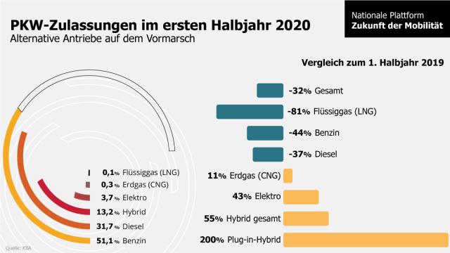 Analyse der Pkw-Zulassungszahlen für das erste Halbjahr 2020