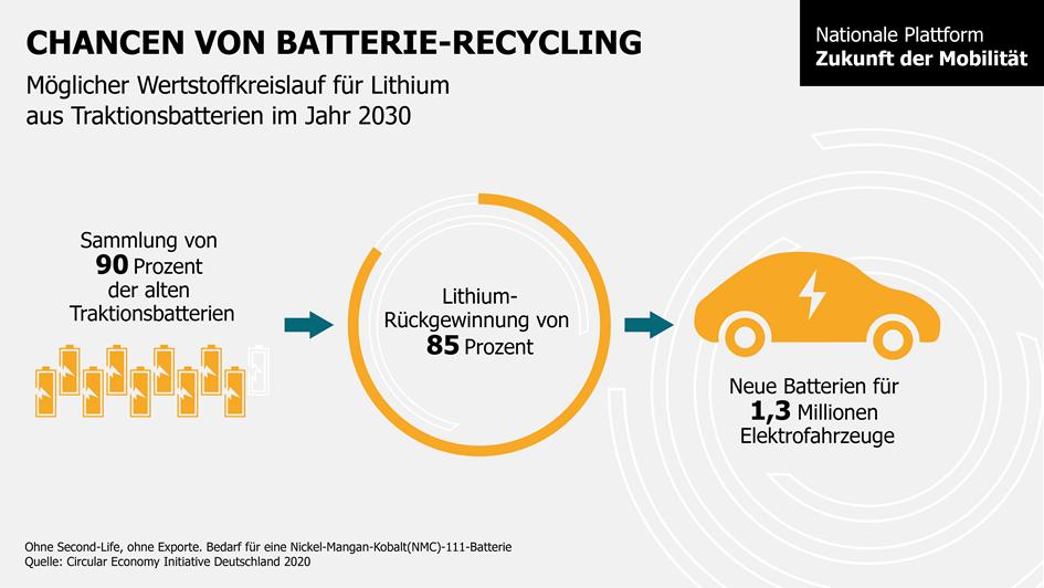 … recyceltes Lithium auch neue Fahrzeuge mit Strom versorgen kann?