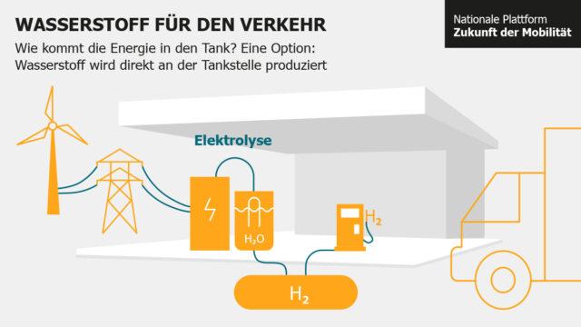 Wasserstoff für den Verkehr